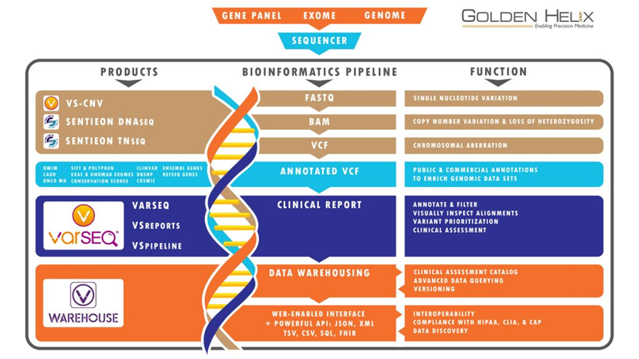 Fig 1: Golden Helix End-to-End Architecture for Clinical Testing Labs